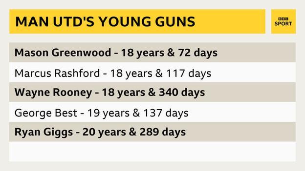 Mason Greenwood stats