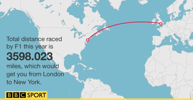 Distance raced in F1 in 2015 graphic