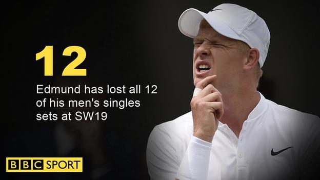 Kyle Edmund has lost all 12 of his men's singles sets at Wimbledon