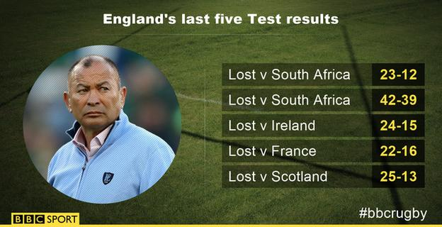 England results