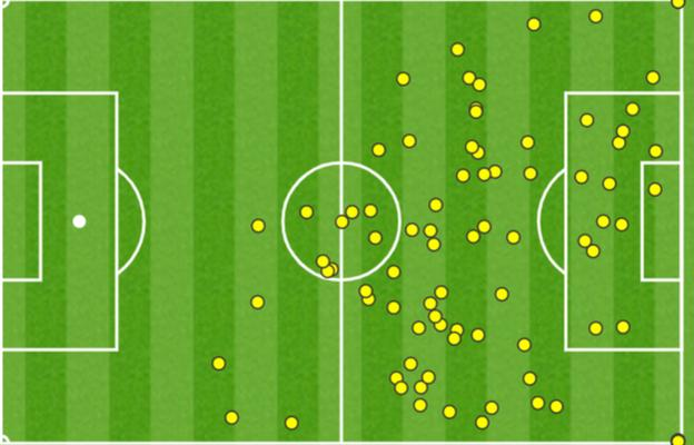 Lionel Messi's touch map