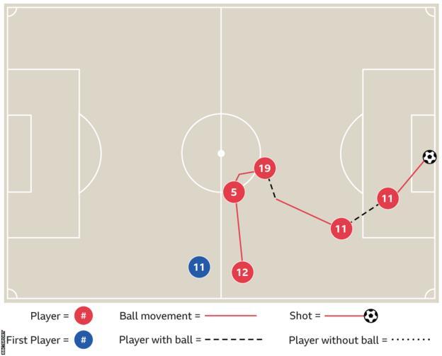 Salah's hat-trick against Watford