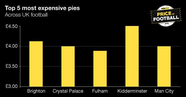 Price of Football most expensive pies