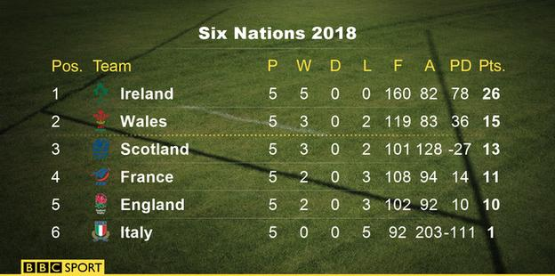 Final Six Nations table