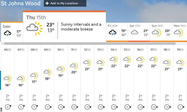 Lord's weather forecast