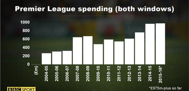PL spending graph