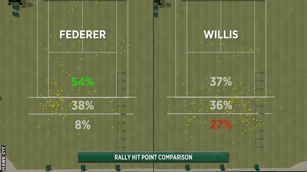 Roger Federer beats Marcus Willis at Wimbledon