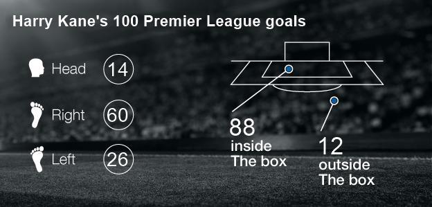 Harry Kane's 100 goals