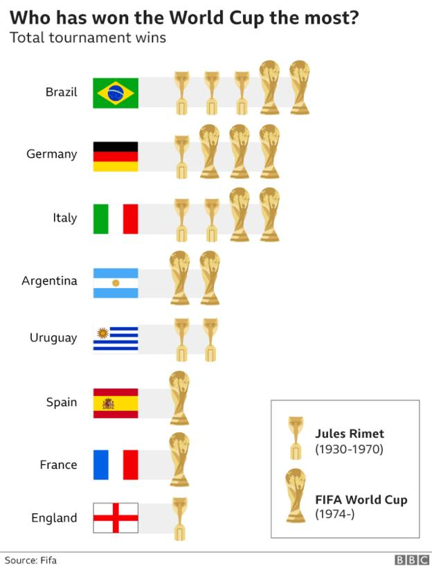 Brazil have won the World Cup five times, with Italy and Germany close behind on four