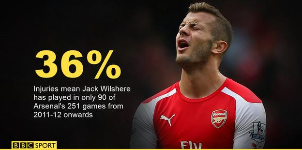 Jack Wilshere has only played in 36% of Arsenal's games in all competitions since the start of the 2011-12 season.