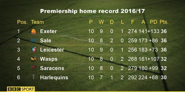 Premiership home table