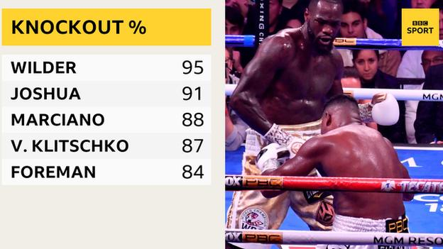 Graphic showing Wilder's 95% knockout percentage compared with other heavyweights - Anthony Joshua 91%, Rocky Marciano 88%, Vitali Klitschko 87%, George Foreman 84%