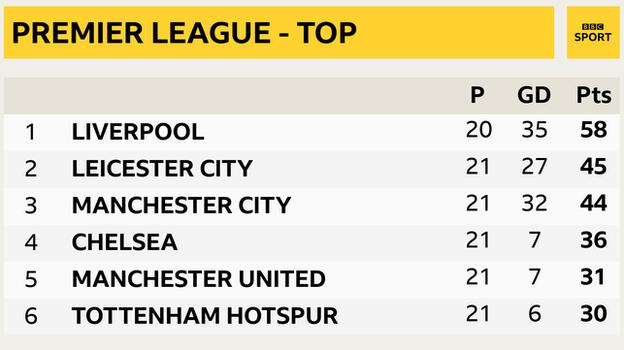 Snapshot showing top of Premier League table - 1st Liverpool, 2nd Leicester, 3rd Man City, 4th Chelsea, 5th Man Utd & 6th Tottenham