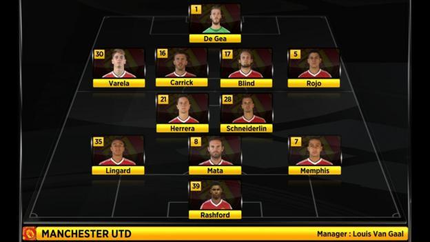 Man Utd XI vs Arsenal