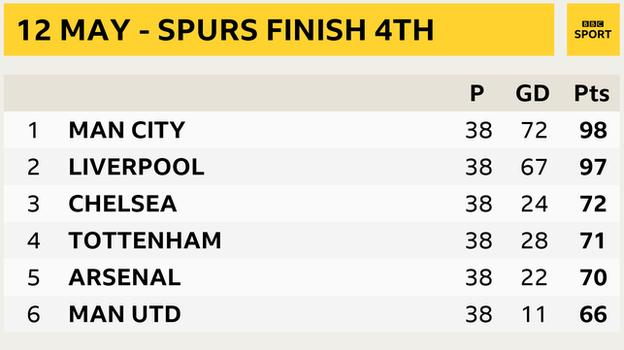 Snapshot of the final Premier League table 2018-19. Tottenham finished fourth, 17 points behind champions Manchester City