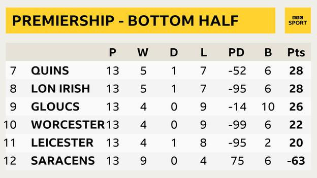 Bottom of the Premiership