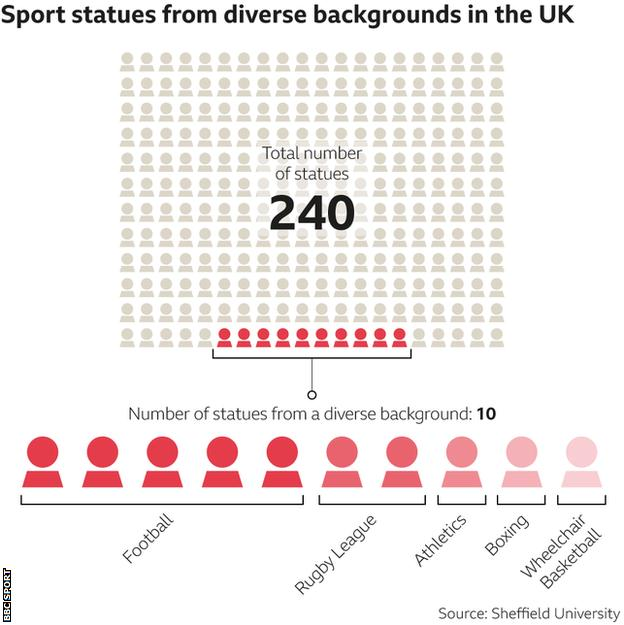 How many sport statues are diverse in the UK