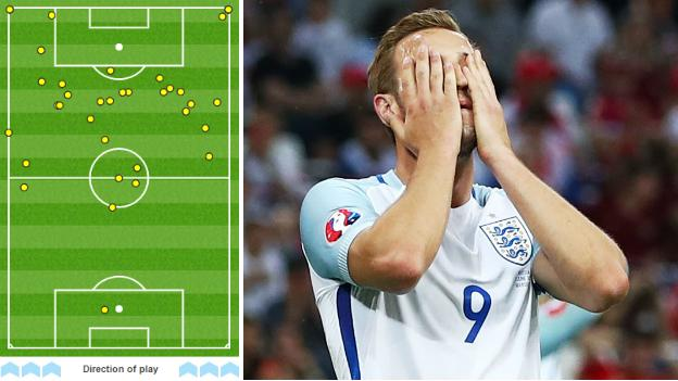Harry Kane's touches against Russia