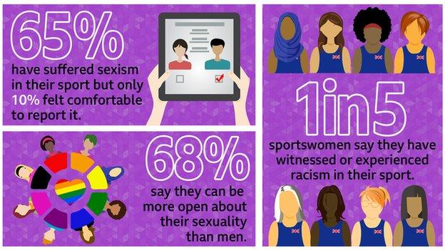 An infographic saying: 65% have suffered sexism in their sport but only 10% felt comfortable to report it, 68% say they can be more open about their sexuality than men, 1 in 5 sportswomen say they have witnessed or experienced racism in their sport