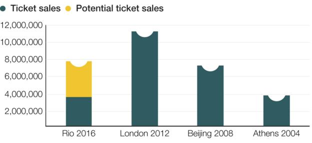 In total, about 7.5 million tickets for the Rio Games will be put on sale. So far, 60% of tickets have been sold. London 2012 sold 11 million, Beijing 2008 seven million, Athens 2004 four million