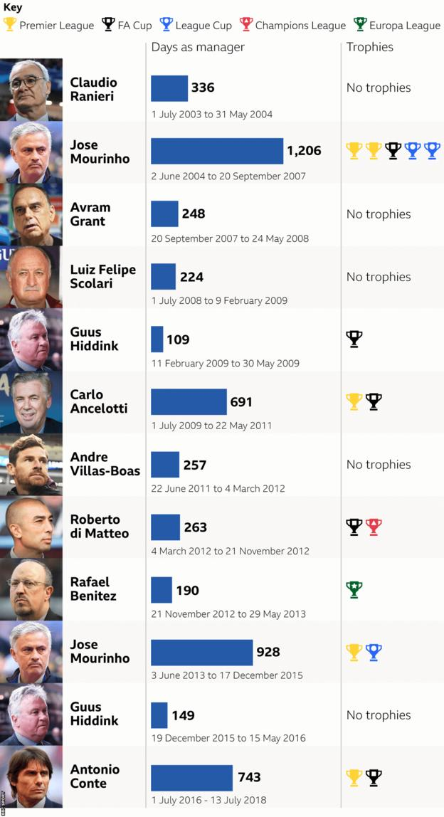 Graphic showing length of Chelsea manager tenures. Claudio Ranieri: 1 July 2003 to 31 May 2004 (336 days). Jose Mourinho; 2 June 2004 to 20 September 2007 (1,206 days). Avram Grant: 20 September 2007 to 24 May 2008 (248 days). Luiz Felipe Scolari: 1 July 2009 to 9 February 2009 (224 days). Guus Hiddink: 11 February 2009 to 30 May 2009 (109 days). Carlo Ancelotti: 1 July 2009 to 22 May 2011 (691 days). Andre Villas-Boas: 22 June 2011 to 4 March 2012 (257 days). Roberto di Matteo: 4 March 2012 to 21 November 2012 (263 days). Rafael Benitez: 21 November 2012 to 29 May 2013 (190 days). Jose Mourinho: 3 June 2013 to 17 December 2015 (928 days). Guus Hiddink: 19 December 2015 to 15 May 2016 (149 days). Antonio Conte: 1 July 2016 to 13 July 2018 (742 days)