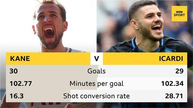 Kane scored 30 goals to Icardi's 29, they both scored a goal every 102 minutes and Icardi's shot conversation rate was better - all stats for the league in 2017-18