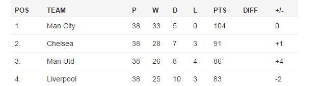 Lawro's League Table 2013-14