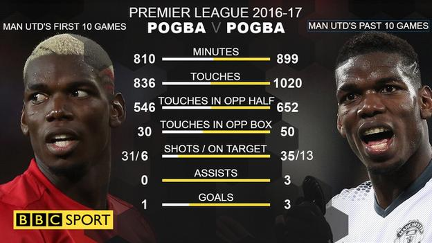 Paul Pogba's stats in Man Utd's first 10 games and past 10 games of 2016-17