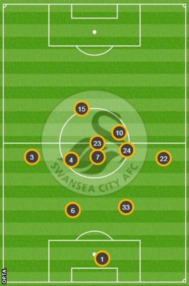 Swansea average positions