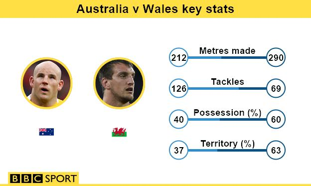 Australia v Wales key stats