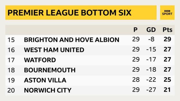 Bottom six of Premier League table