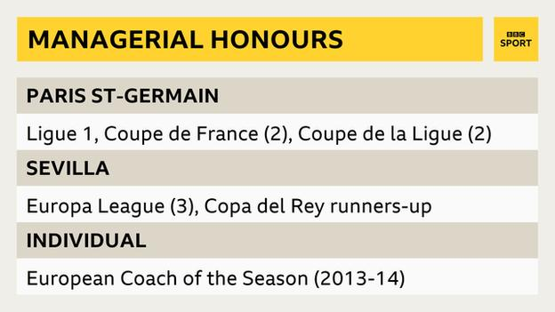 Unai Emery managerial honours