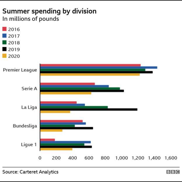 Deadline Day 2020 spending comparison