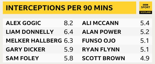 Top interceptions in the Premiership who have played at least 50% of possible games