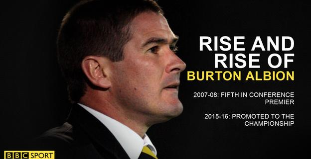 Burton Albion season comparison