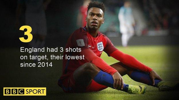 England had three shots on target, their lowest since 2014