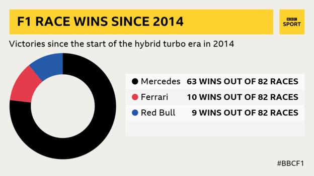 A graphic to show the percentage of wins by Mercedes, Ferrari and Red Bull since 2014 in the hybrid turbo era