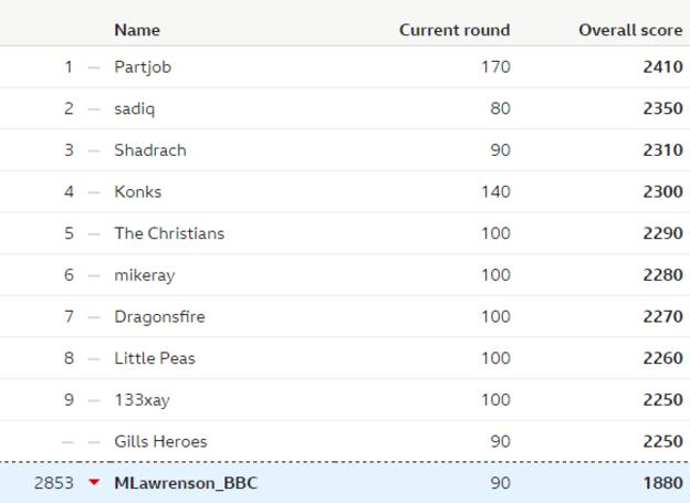 Table showing the overall leaderboard of the BBC predictions game, and Lawro's position in it, after week 22