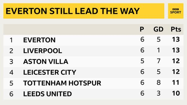 Snapshot showing the top of the Premier League: 1st Everton, 2nd Liverpool, 3rd Aston Villa, 4th Leicester, 5th Tottenham & 6th Leeds