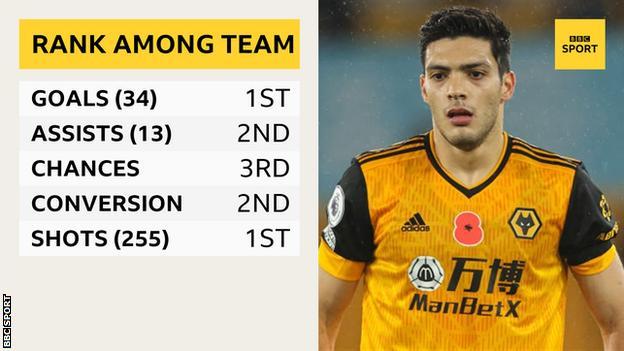 Raul Jimenez stats graphic