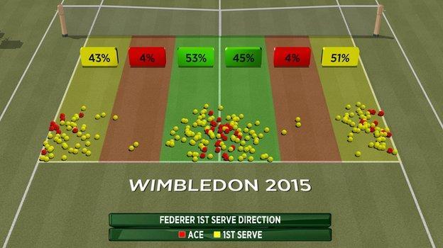 Federer's first serve direction