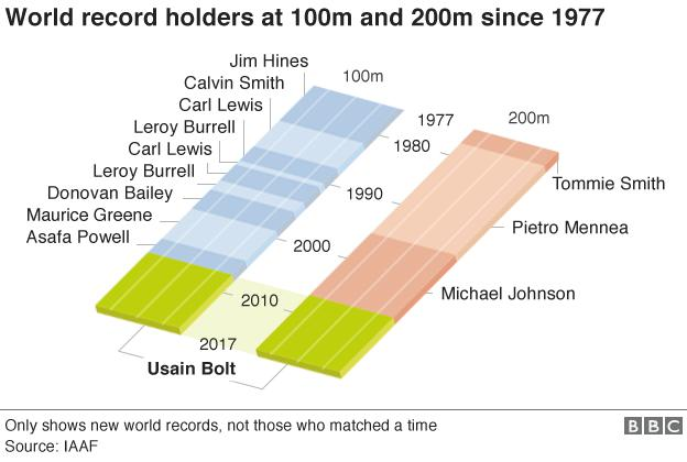100m and 200m charts