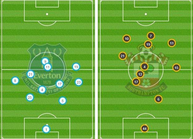 The average position of both sides showed Everton spent a lot of time in their own half