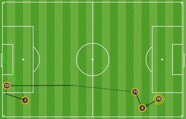 Chelsea's first goal came from a move down the left involving Kenedy (16), Fabregas (4), Eden Hazard (10) and Diego Costa (19)