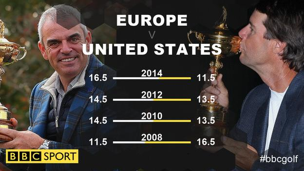 The last four Ryder Cup meetings scores
