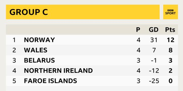 Wales are still in the hunt with two games against group leaders Norway