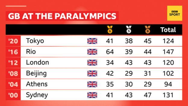 Great Britain's record across Paralympics