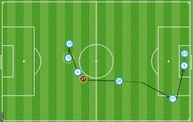 Leonardo Ulloa's late goal