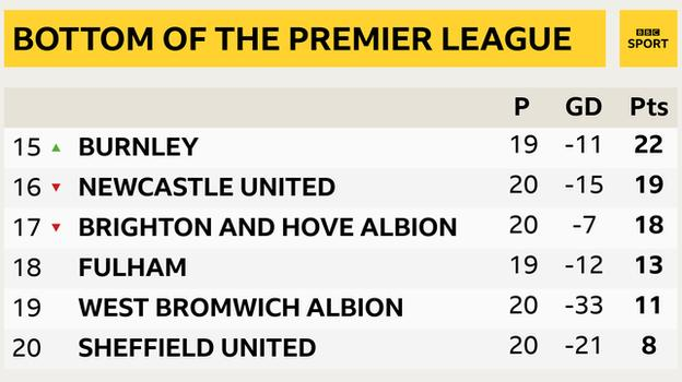 Snapshot of the bottom of the Premier League: 15th Burnley, 16th Newcastle, 17th Brighton, 18th Fulham, 19th West Brom & 20th Sheff Utd