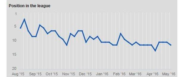 Everton's position graph